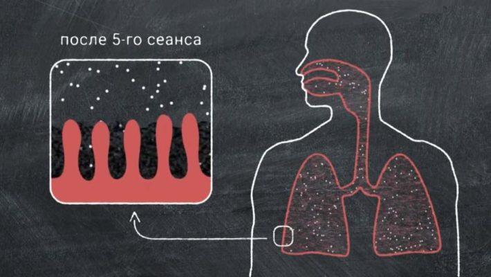 Механизм действия частиц соли от галогенератора
